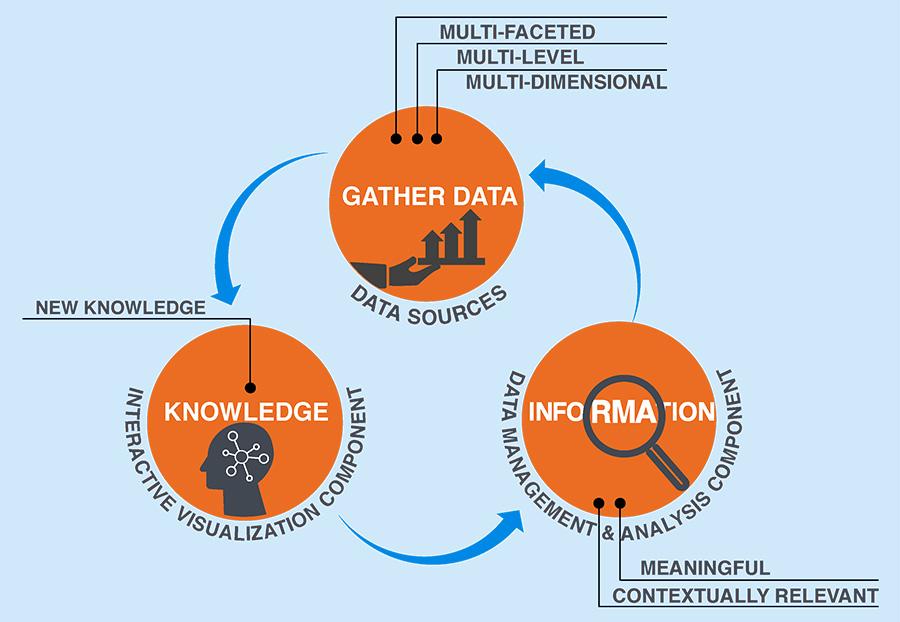 SMAART Informatics Framework