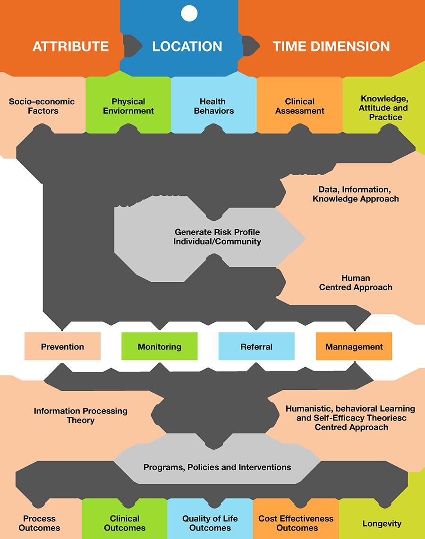SMAART Informatics Platform